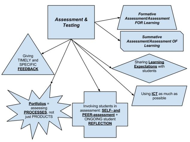 The cornerstones of my assessment framework, regardless of whichever subject I am teaching.