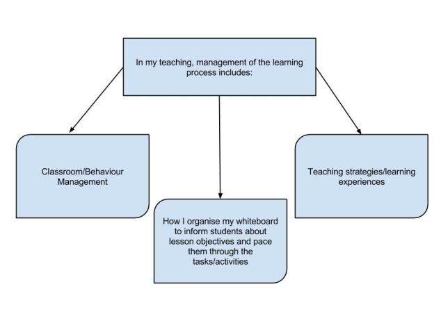 Section B - Management of the Learning Process